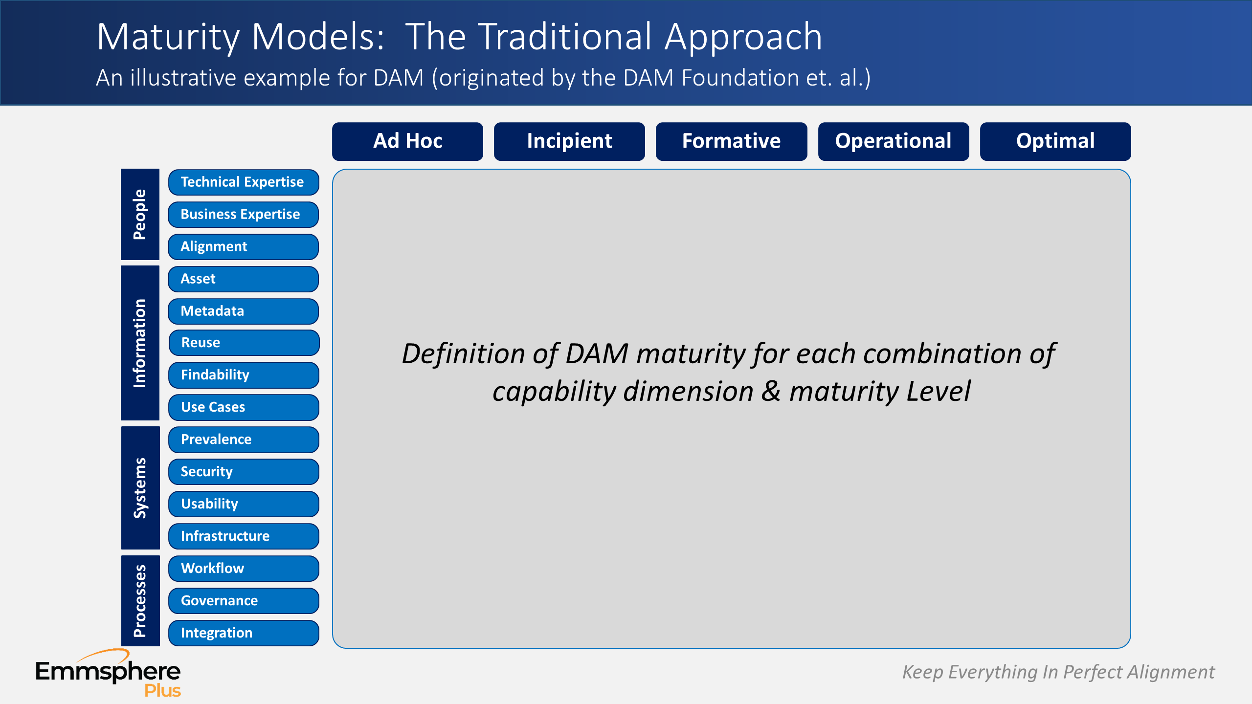 DAM Perspectives Part 1 – The Traditional DAM Maturity Model