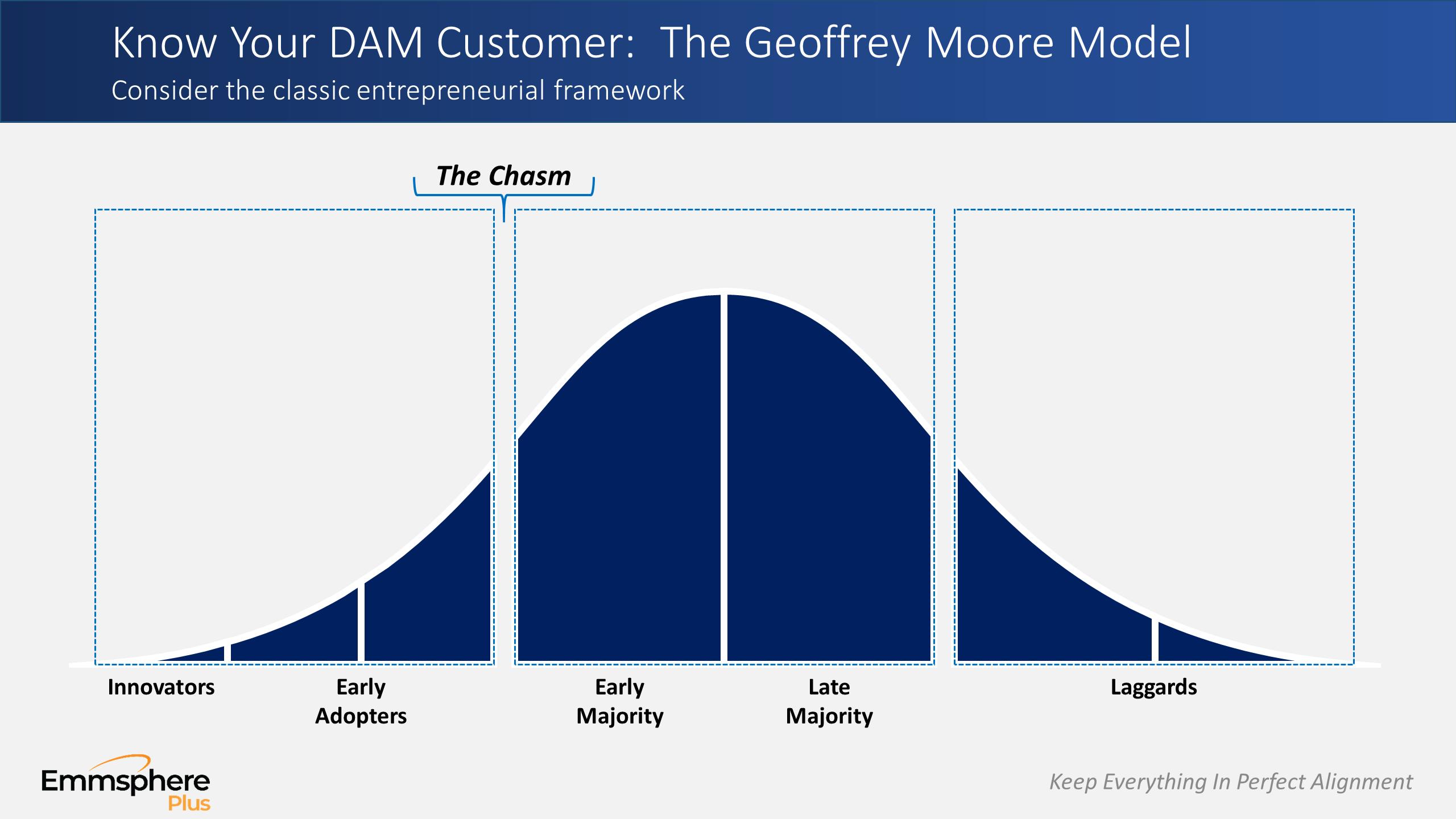 DAM Perspectives Part 3 – Geoffrey Moore Model