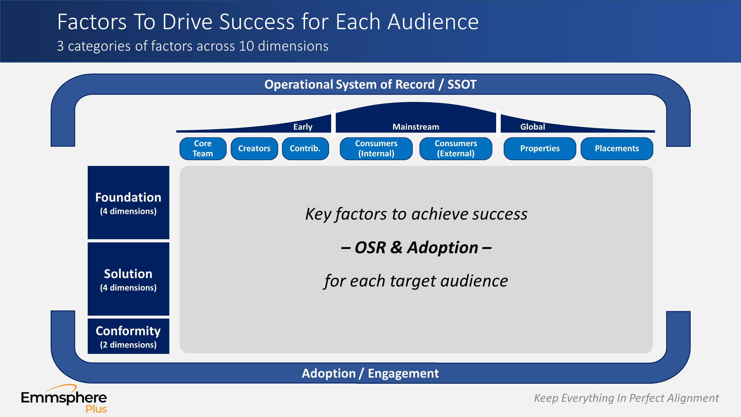 DAM Perspectives Part 3 – Success Factors For Audiences