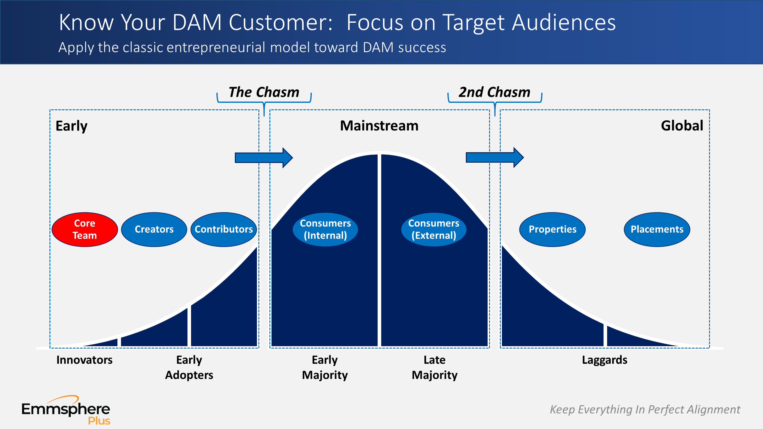 DAM Perspectives Part 3 – Target Audiences