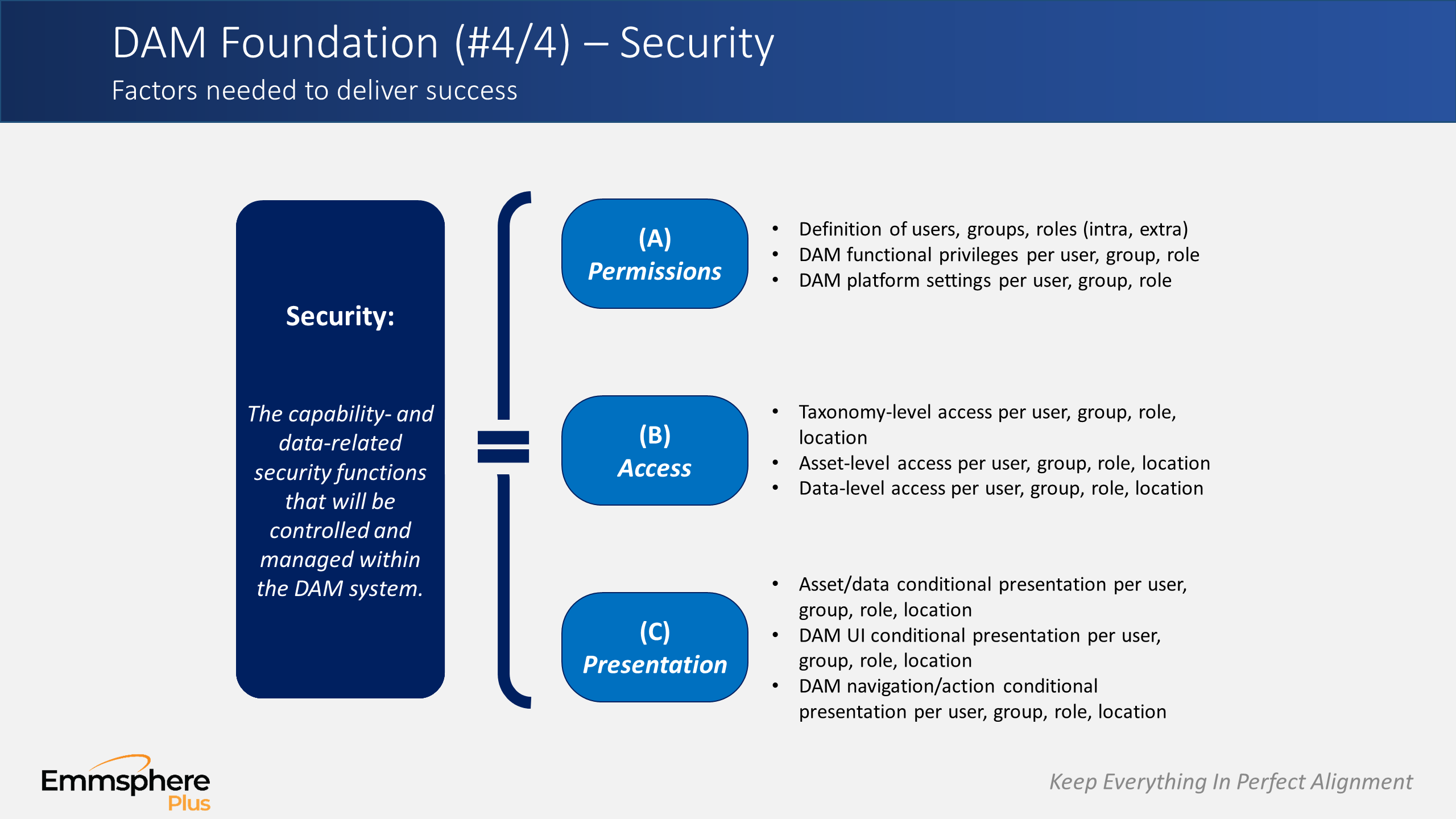 DAM Perspectives Part 4 – Security