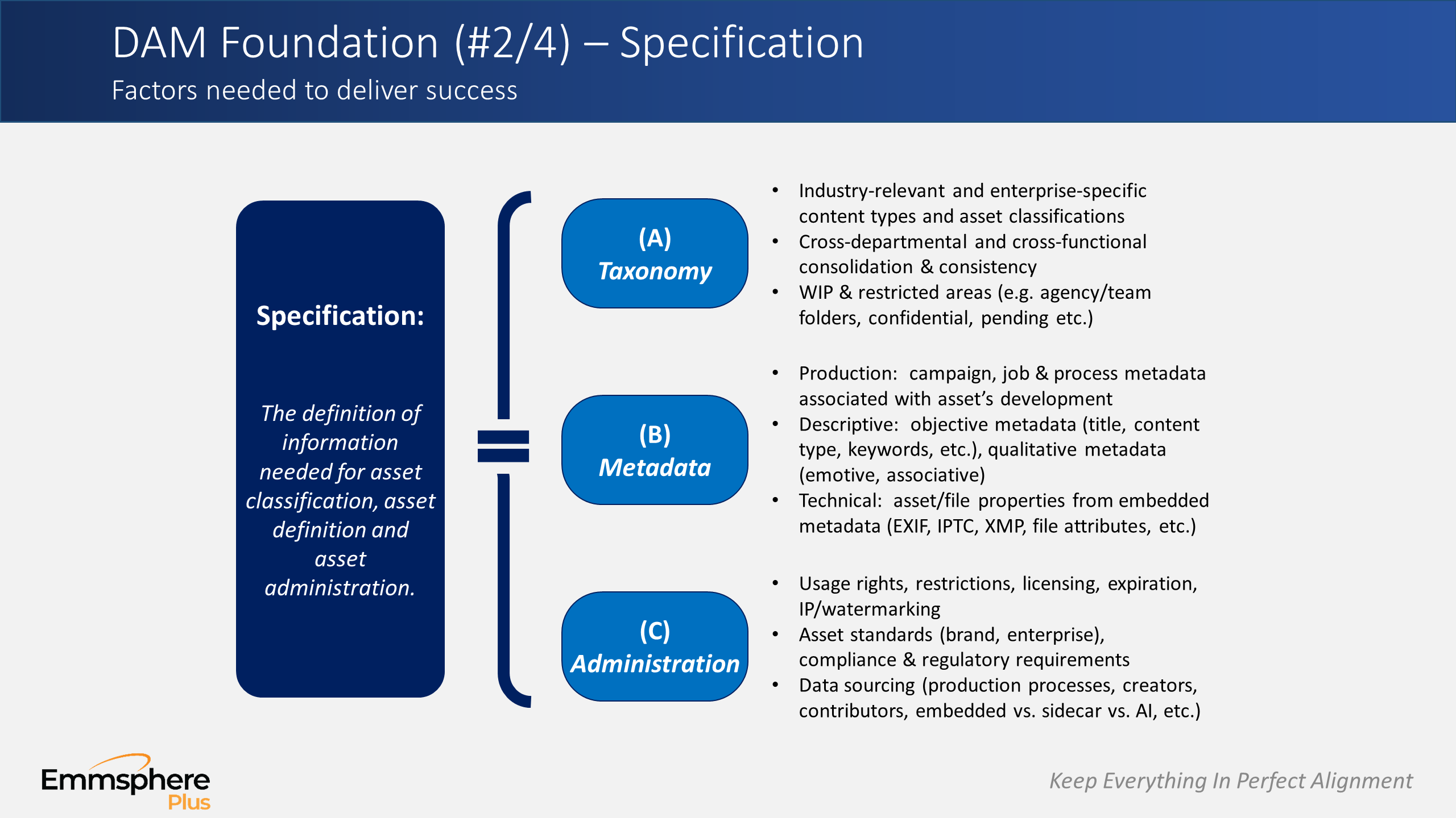 DAM Perspectives Part 4 – Specification