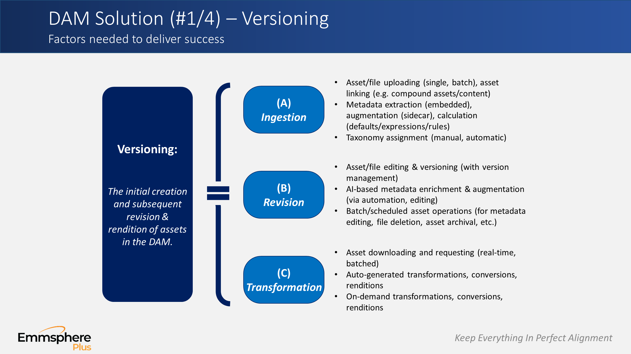 DAM Perspectives Part 5 – Versioning